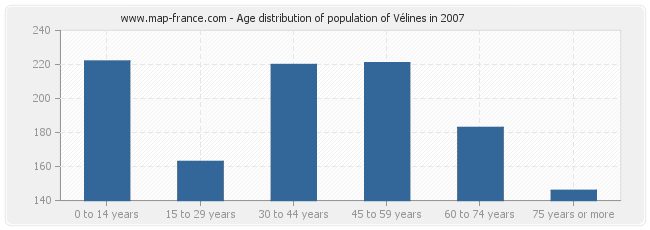 Age distribution of population of Vélines in 2007