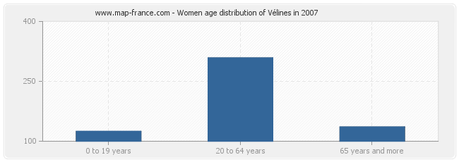 Women age distribution of Vélines in 2007