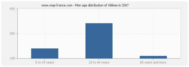 Men age distribution of Vélines in 2007