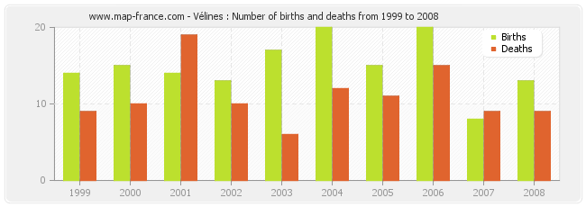 Vélines : Number of births and deaths from 1999 to 2008