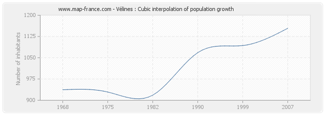 Vélines : Cubic interpolation of population growth