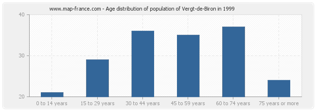 Age distribution of population of Vergt-de-Biron in 1999