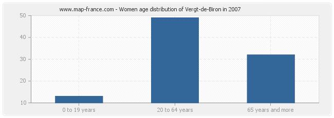 Women age distribution of Vergt-de-Biron in 2007