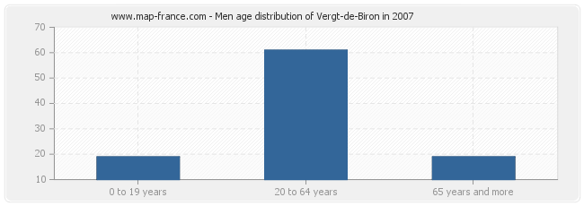 Men age distribution of Vergt-de-Biron in 2007