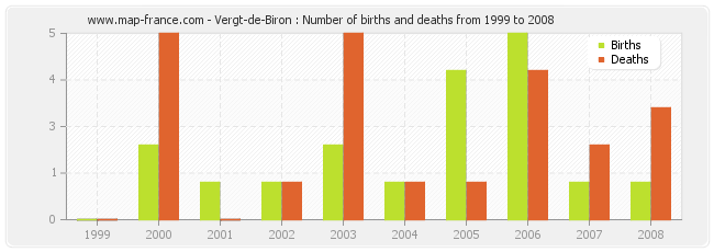Vergt-de-Biron : Number of births and deaths from 1999 to 2008