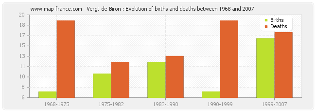 Vergt-de-Biron : Evolution of births and deaths between 1968 and 2007