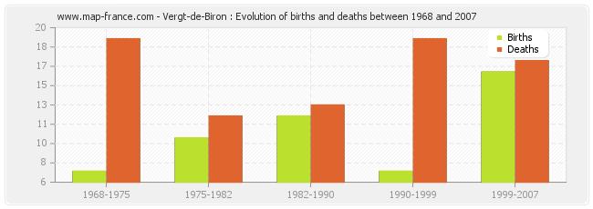 Vergt-de-Biron : Evolution of births and deaths between 1968 and 2007