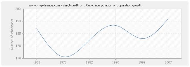 Vergt-de-Biron : Cubic interpolation of population growth