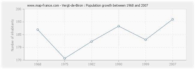 Population Vergt-de-Biron