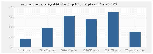 Age distribution of population of Veyrines-de-Domme in 1999
