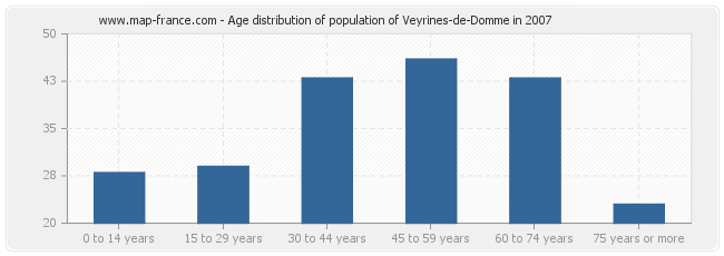 Age distribution of population of Veyrines-de-Domme in 2007