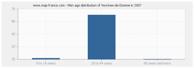 Men age distribution of Veyrines-de-Domme in 2007