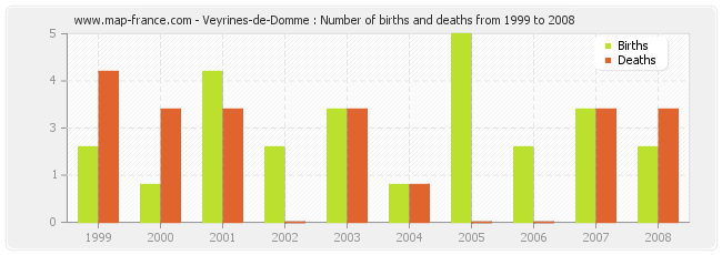 Veyrines-de-Domme : Number of births and deaths from 1999 to 2008