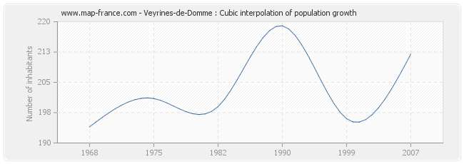 Veyrines-de-Domme : Cubic interpolation of population growth