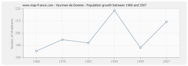 Population Veyrines-de-Domme