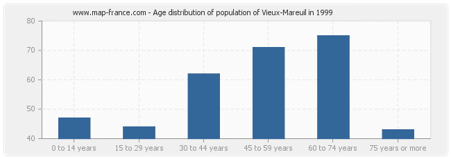 Age distribution of population of Vieux-Mareuil in 1999