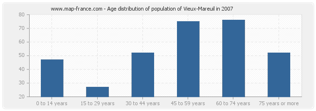 Age distribution of population of Vieux-Mareuil in 2007
