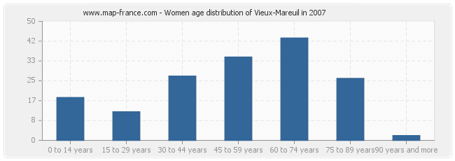 Women age distribution of Vieux-Mareuil in 2007