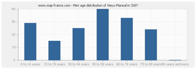 Men age distribution of Vieux-Mareuil in 2007