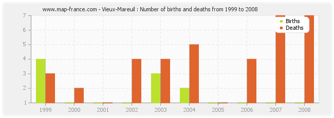 Vieux-Mareuil : Number of births and deaths from 1999 to 2008