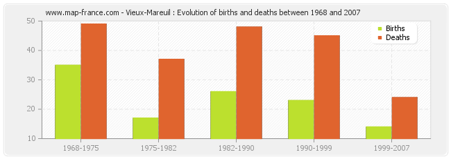 Vieux-Mareuil : Evolution of births and deaths between 1968 and 2007