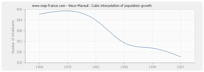 Vieux-Mareuil : Cubic interpolation of population growth