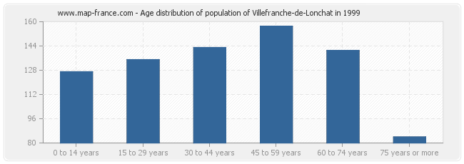 Age distribution of population of Villefranche-de-Lonchat in 1999