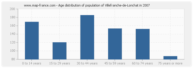 Age distribution of population of Villefranche-de-Lonchat in 2007