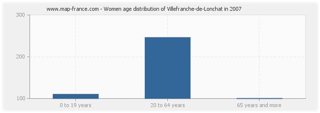 Women age distribution of Villefranche-de-Lonchat in 2007