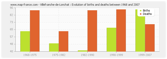 Villefranche-de-Lonchat : Evolution of births and deaths between 1968 and 2007
