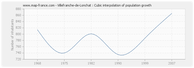 Villefranche-de-Lonchat : Cubic interpolation of population growth