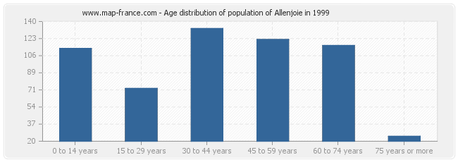 Age distribution of population of Allenjoie in 1999