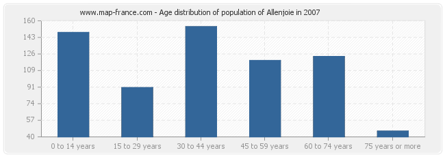 Age distribution of population of Allenjoie in 2007