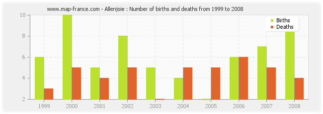 Allenjoie : Number of births and deaths from 1999 to 2008