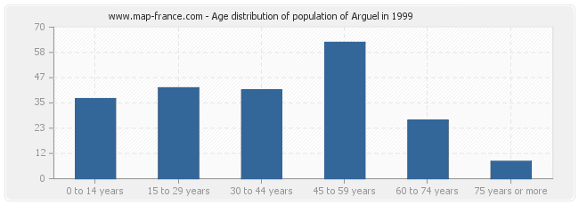 Age distribution of population of Arguel in 1999