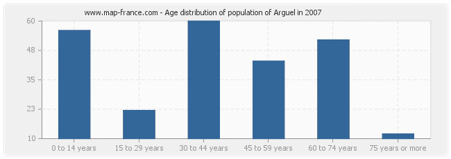 Age distribution of population of Arguel in 2007