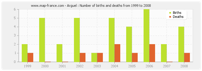 Arguel : Number of births and deaths from 1999 to 2008