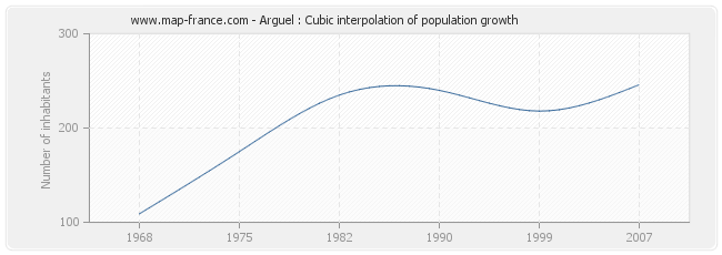 Arguel : Cubic interpolation of population growth