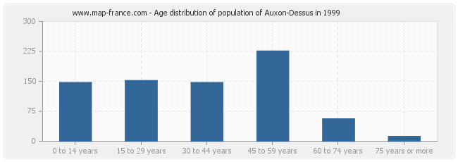 Age distribution of population of Auxon-Dessus in 1999