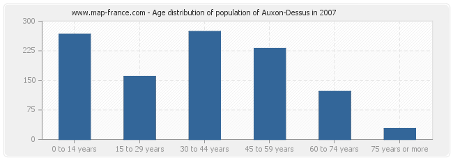 Age distribution of population of Auxon-Dessus in 2007