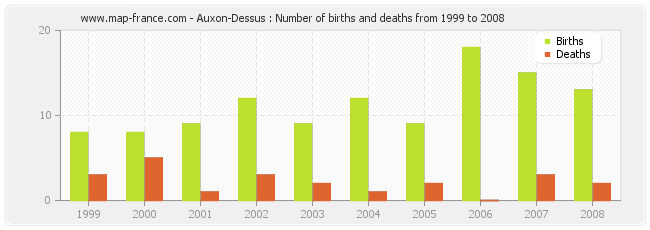 Auxon-Dessus : Number of births and deaths from 1999 to 2008