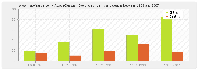 Auxon-Dessus : Evolution of births and deaths between 1968 and 2007