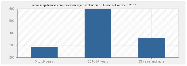 Women age distribution of Avanne-Aveney in 2007