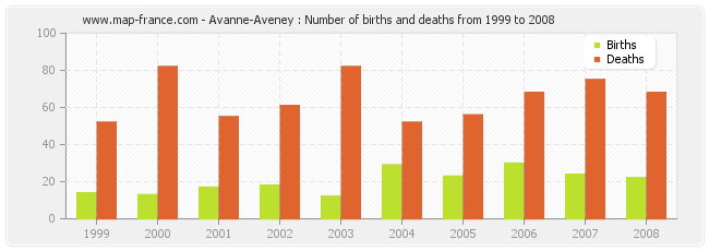Avanne-Aveney : Number of births and deaths from 1999 to 2008