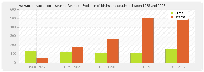Avanne-Aveney : Evolution of births and deaths between 1968 and 2007