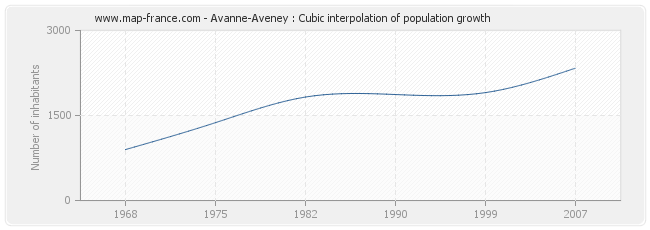 Avanne-Aveney : Cubic interpolation of population growth