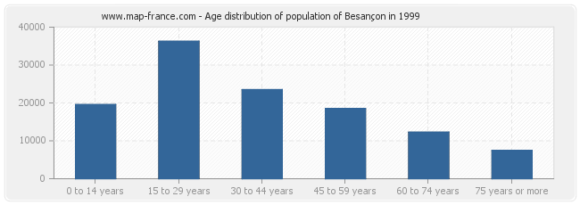Age distribution of population of Besançon in 1999