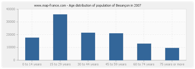 Age distribution of population of Besançon in 2007