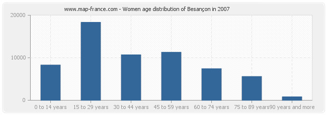 Women age distribution of Besançon in 2007