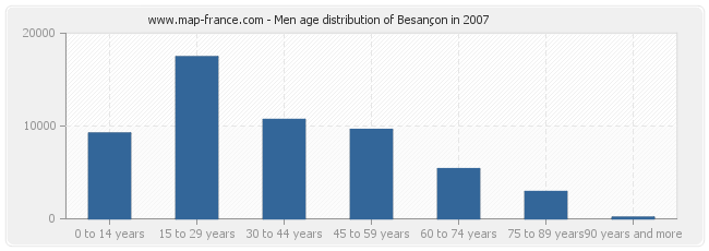 Men age distribution of Besançon in 2007